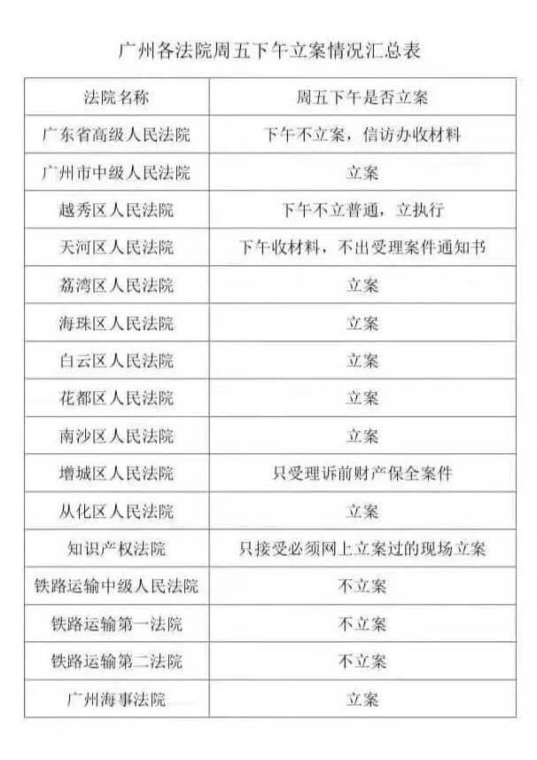广州各区法院地址、电话及广州各级法院立案要求